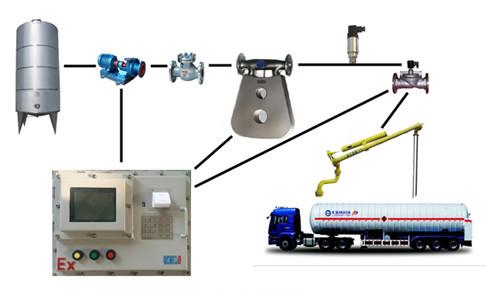 定量装车系统